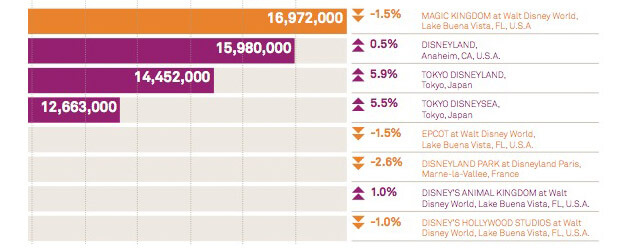 TEA releases 2010 theme park attendance numbers, Potter and Kong give Universal huge growth but Disney remains on top