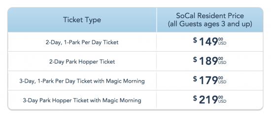 Disneyland ticket price breakdown