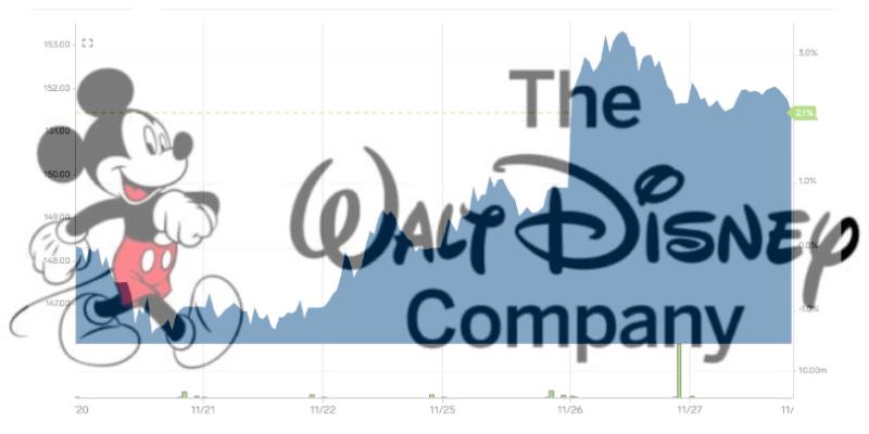 Disney Stock Performance 11/20-11/27