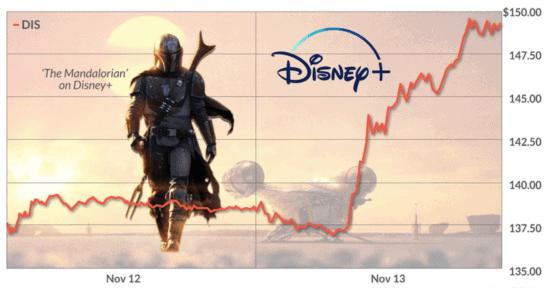 Disney's The Mandalorian in the backdrop of Disney's stock spike