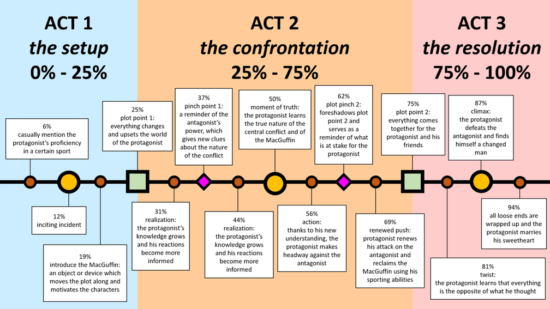 One example of the 3-act structure