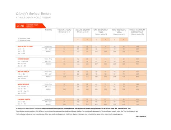 Riviera Resort DVC Point Chart