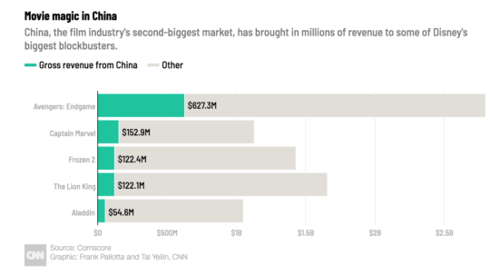 Gross Revenue from China compared to the rest of the world.