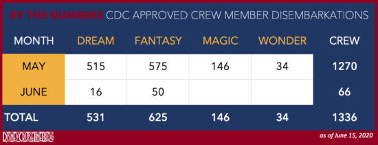 Number of Disembarkations by Disney Cruise Ship