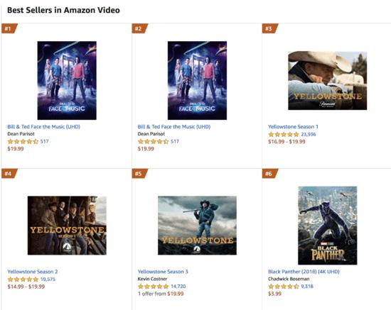 Black Panther VOD sales