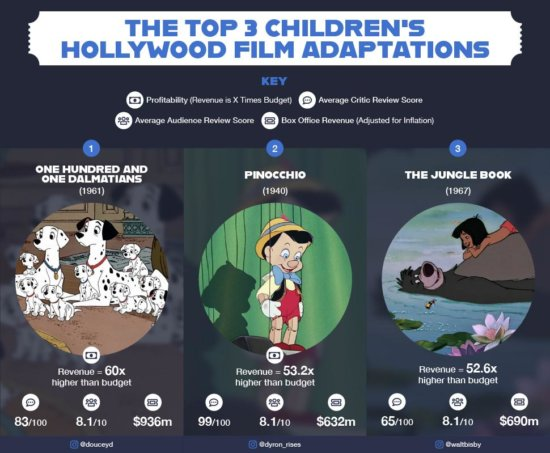 Top 3 Children's Adaptations