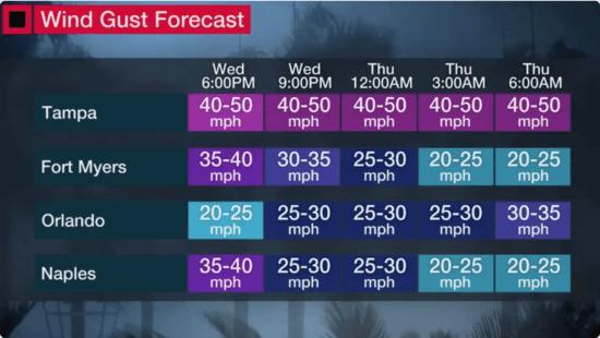 Wind Forecast for Orlando