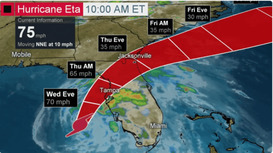 Projected Track of Hurricane Eta