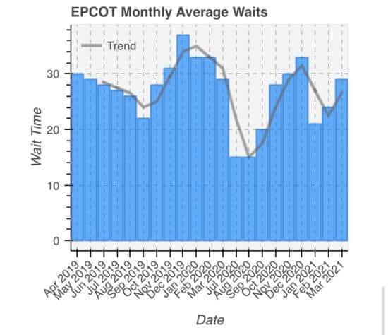 epcot wait times