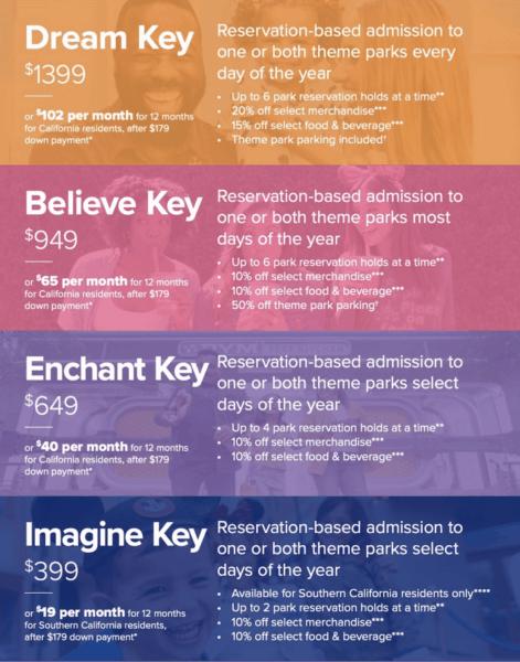 Disneyland Magic Keys